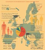 EU Migration Crisis Infographic Stock Images