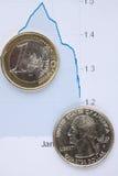 EUR contro i USD Fotografia Stock
