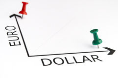 Euro and Dollar chart with green pin Royalty Free Stock Photos