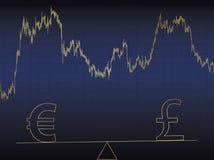 Euro versus pond Stock Afbeeldingen