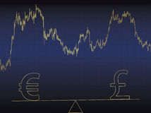 Euro vs pound. Symbols of euro and pound  on scales Stock Images