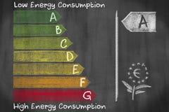 Europäische efficieny Klassen des Energieverbrauchs von A zu G drawed Stockfoto