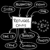 Europe refugees Royalty Free Stock Images