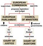 Europejskiego zjednoczenia struktury polityka Zdjęcia Royalty Free