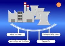 Evaluación de riesgos de probabilidad de los reactores nucleares Fotografía de archivo