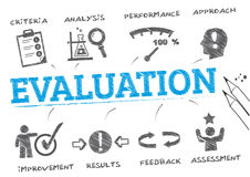 Evaluation concept. Evaluation. Chart with keywords and icons Royalty Free Stock Photography