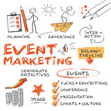 Eventmarketing concept Stock Photography