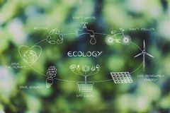 Everyday ecology actions diagram Royalty Free Stock Photos