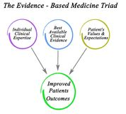 Evidence - Based Medicine Triad. Improves outcome Royalty Free Stock Photography