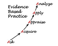 Evidence Based Practice. Diagram of Evidence Based Practice Stock Photography