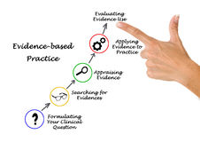Evidence based practice Royalty Free Stock Photo