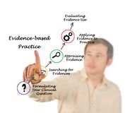 Evidence based practice. Man presenting Evidence based practice royalty free stock image