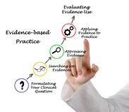 Evidence based practice Royalty Free Stock Image