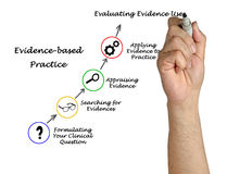 Evidence based practice royalty free stock photography