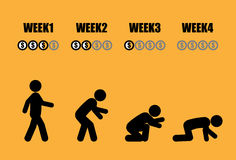 Evolução da vida do homem do salário mensal Fotografia de Stock