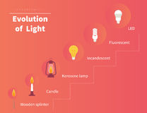 Evolution av ljus stock illustrationer