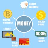 Evolution of currency. Money ralichnyh eras. Electronic money and crypto currency. Flat design,  illustration Royalty Free Stock Photography