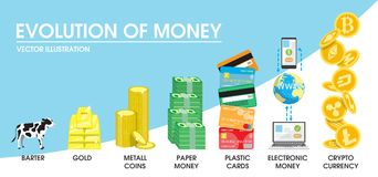 Evolution of money concept vector illustration. The transition from former barter system and commodity money to nowadays electronic money and cryptocurrency royalty free illustration