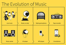 The evolution of music. The evolution of listening to music from live music to mobile phone Stock Photos