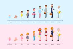 Evolution of the residence of man and woman from birth to old age. Stages of growing up. Life cycle graph. Generation infographic Royalty Free Stock Photography