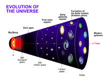 Evolution of the Universe. Cosmic Timeline and evolution of stars, galaxy and  Universe after Big Bang Royalty Free Stock Photo