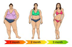 Evoluzione del corpo femminile da grasso da assottigliarsi illustrazione vettoriale