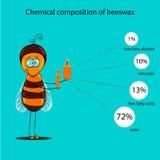 Ewidencyjny plakat zawiera informację na chemicznym składzie beeswax ilustracja wektor