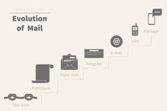 Ewolucja poczta ilustracji