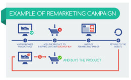 Example of remarketing campaign, infographic. Vector infographic showing idea of remarketing. Remarketing is a powerful way to stay engaged with your target Stock Photo