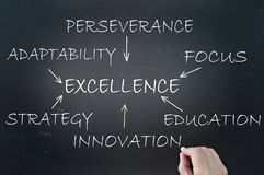 Excellence flow chart. Key to excellence flow chart sketched on a chalkboard stock images