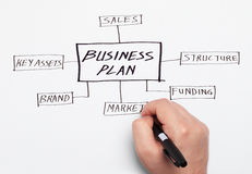 Executive drawing business plan Royalty Free Stock Photos