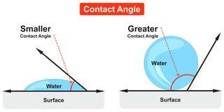 Exempel för diagram för kontaktvinkel av vattenbubblan royaltyfri illustrationer