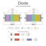 Exemple de fonctionnement de circuit de diode vecteur d'illustration Image stock