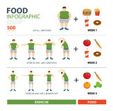 Exercise and diet infographic Royalty Free Stock Image