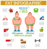 Exercise weight loss infographic obese women vector. Stock Photo