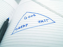 Exhaustive method. The Good-Cheap-Fast exhaustive method - marketing concept on a paper and a blue pen Royalty Free Stock Photos