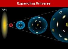 Expansão do universo. Diagrama do vetor ilustração stock