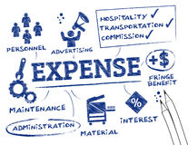 Expense report Royalty Free Stock Photography