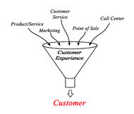 Experiência do cliente ilustração do vetor