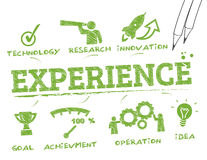 Experience concept vector illustration