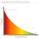 Experience Profit Curve Chart Royalty Free Stock Image