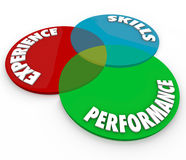 Experience Skills Performance Venn Diagram Employee Review. The qualities or characteristics of an ideal employee as communicated in a review of a job well done Stock Image