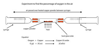 Experiment to find percentage of oxygen in air by heating copper Stock Image