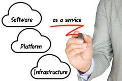 IT-Experte erklärt Wolkendienstleistungen Lizenzfreie Stockfotografie