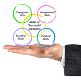 Expertis av lyckade chefer Arkivbild