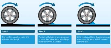 Explicación del aquaplaning Foto de archivo libre de regalías