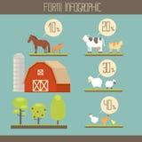 Exploração agrícola infographic Imagem de Stock