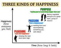 Happiness pleasure passion purpose. Exploring three kinds of happiness: pleasure, passion and purpose royalty free illustration