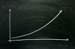 Exponential growth chart Stock Photography