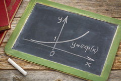 Exponential growth curve on blackboard Royalty Free Stock Photography